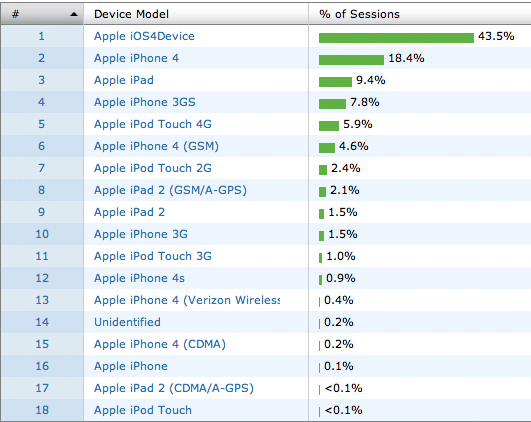 iOS device usage statistics